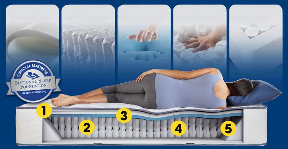 How Perfect Sleeper Solves 5 Common Sleep Problems